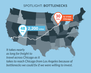 about us - freight bottlenecks